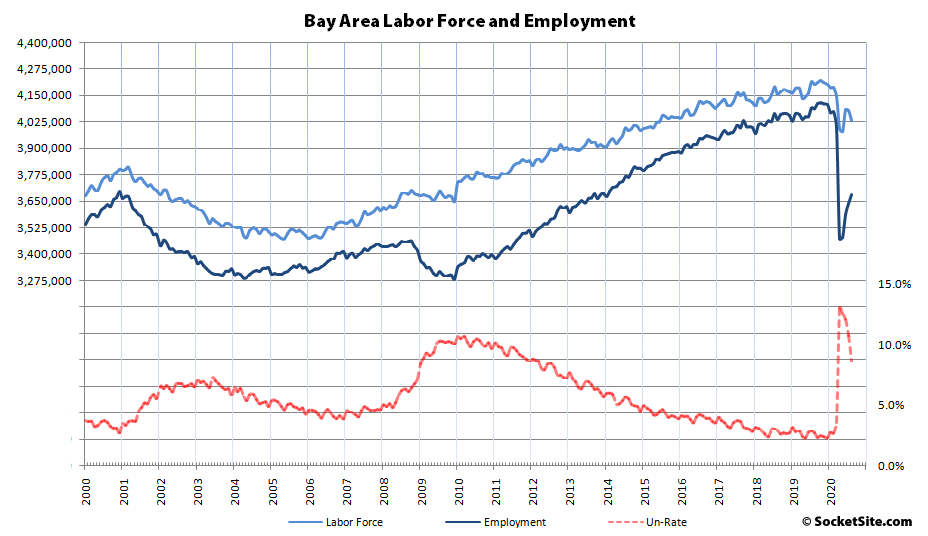 Bay Area Employment Still Down by 400K, Labor Force Dropping