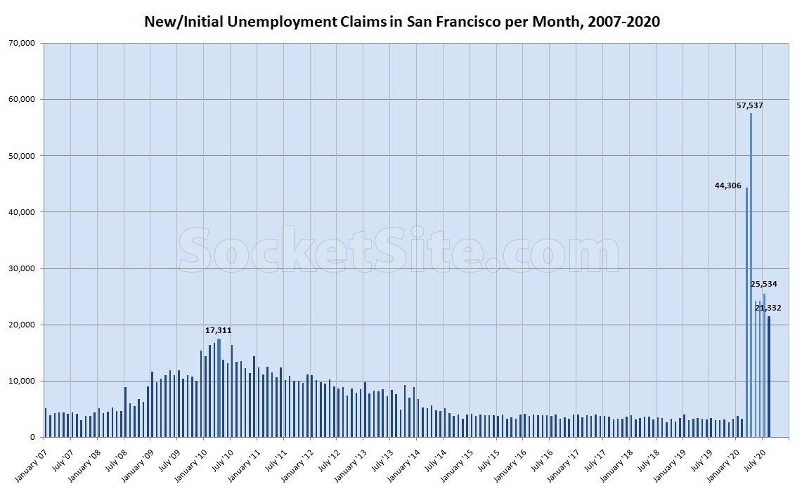 New Claims Drop but Ongoing Unemployment Ticks Up in S.F.
