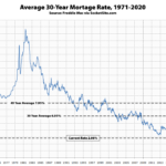Benchmark Mortgage Rate Hits a New Low, Inversion Spreads