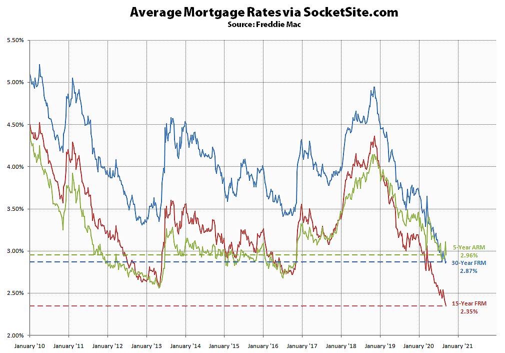 Benchmark Mortgage Rate Holds, Short-Term Rate Drops