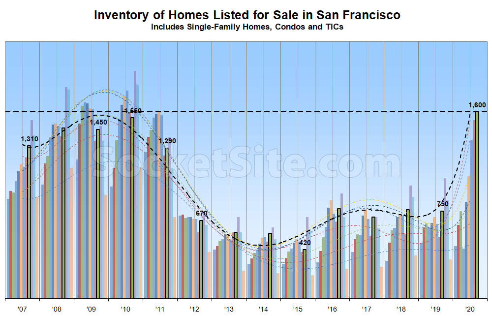 Number of Homes for Sale in San Francisco Poised to Jump