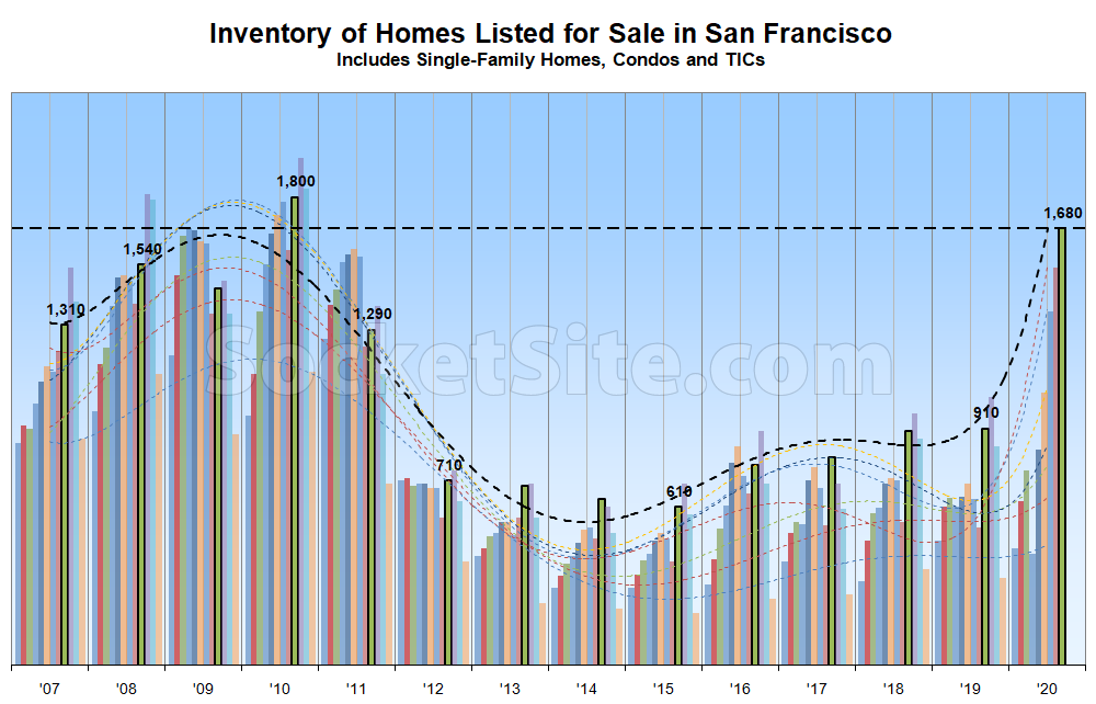Number of Homes for Sale in San Francisco Continues to Tick Up