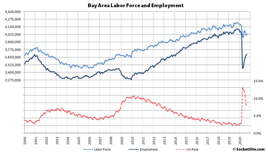 Bay Area Employment Rebound Sputters