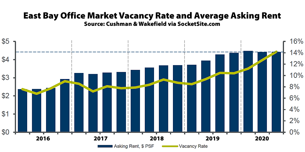 Office Vacancy Rate in the East Bay Ticks Over 14 Percent