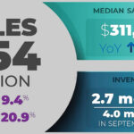 Pace of Home Sales in the U.S. Jumps, Driving Inventory Down