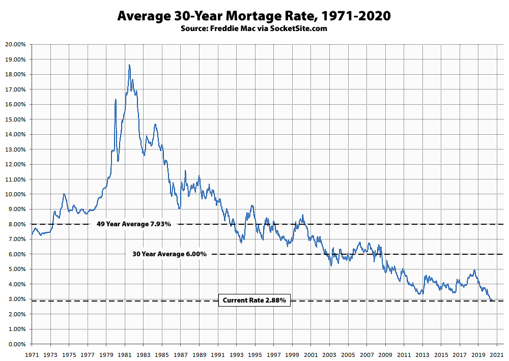 Benchmark Mortgage Rate Moderating Around 2.9 Percent