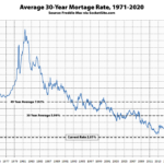 Benchmark Mortgage Rate Drops to a New All-Time Low