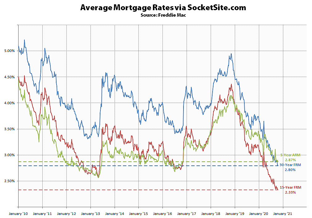 Mortgage Rates Inch Down to New Lows
