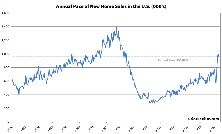 Pace of New Home Sales in the U.S. Slows, Inventory Inches Up