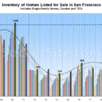 Number of Homes for Sale in S.F. Nearing A Two-Decade High