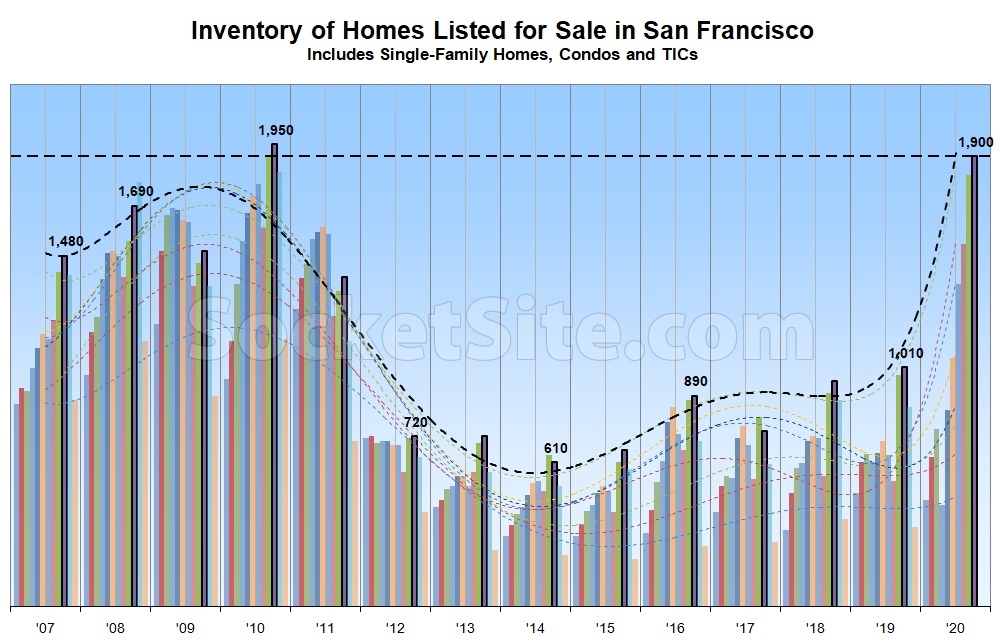 Socialists can't flee San Francisco fast enough! Number of homes for sale in SF nearing two-decade high (socketsite.com)