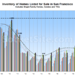 Number of Homes for Sale in S.F. Hits a Two-Decade High