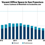 Nearly 12 Million Square Feet of Vacant Office Space in S.F.