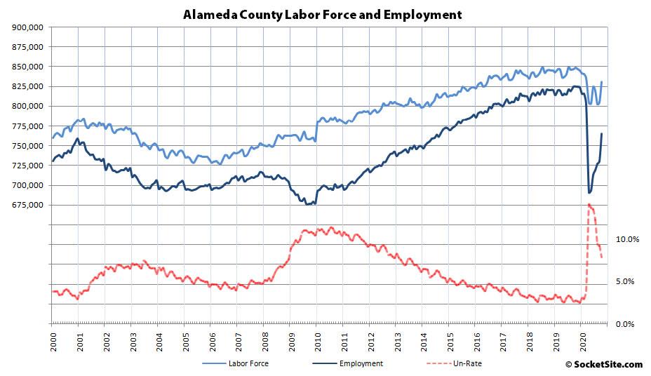 Alameda County Employment 10-20