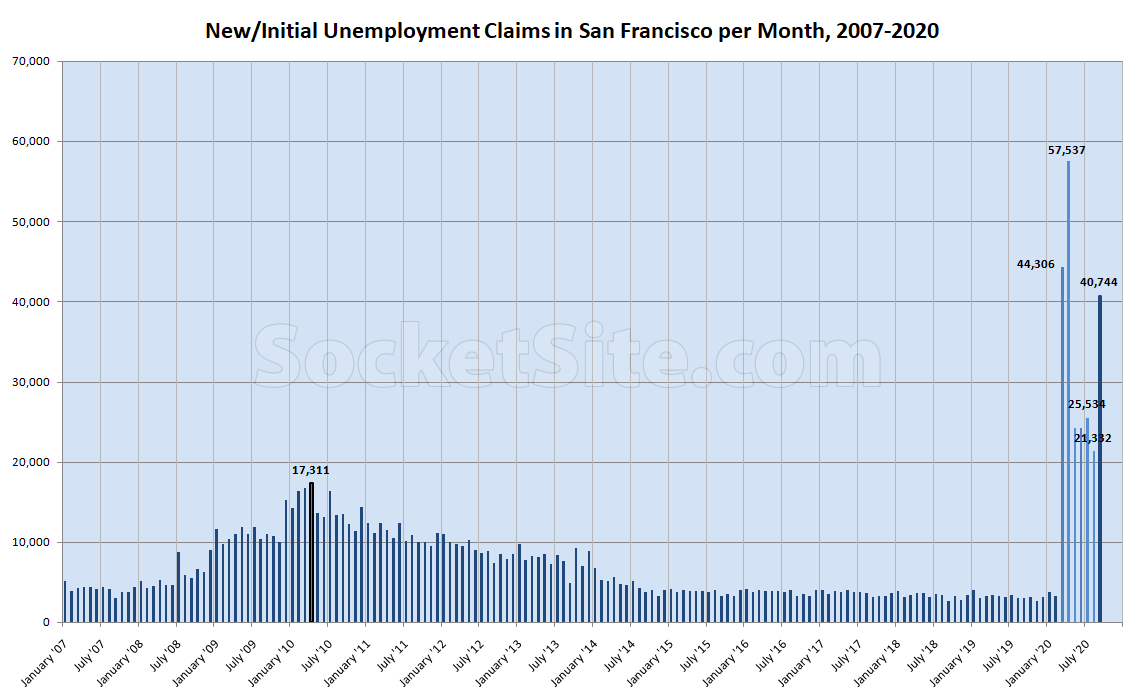 New Spike in Bay Area Unemployment Claims