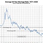 Yes, Mortgage Rates Just Dropped to New All-Time Lows
