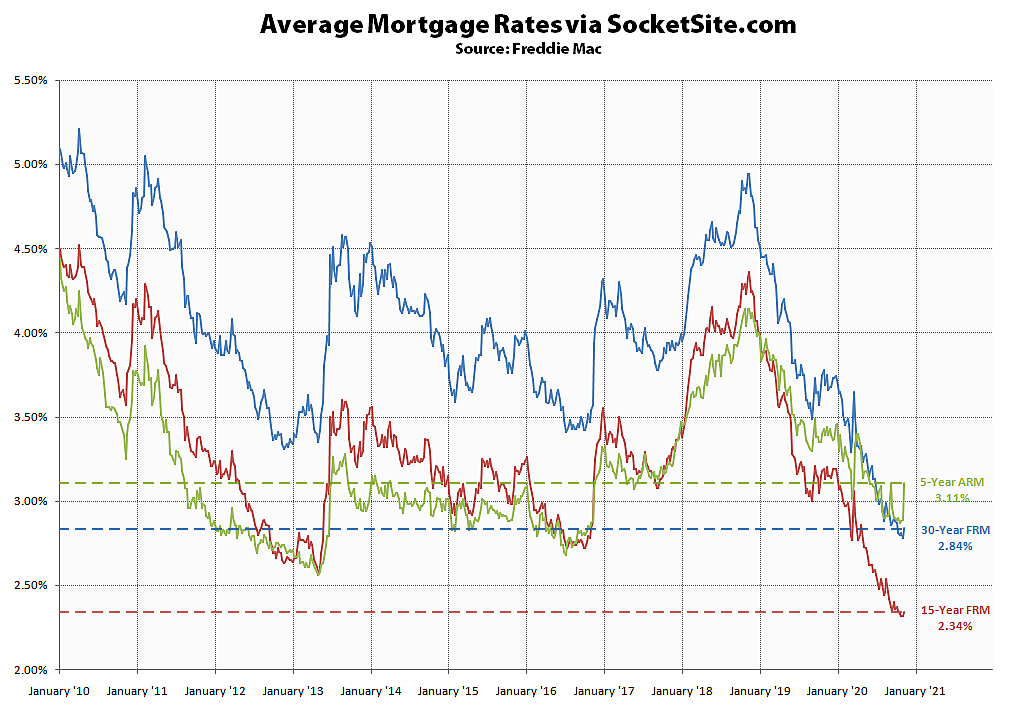 Short-Term Mortgage Rate Jumps, 30-Year Rate Inches Up