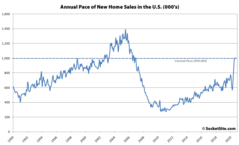 Pace of New Home Sales in the U.S. Slips, Inventory Holds