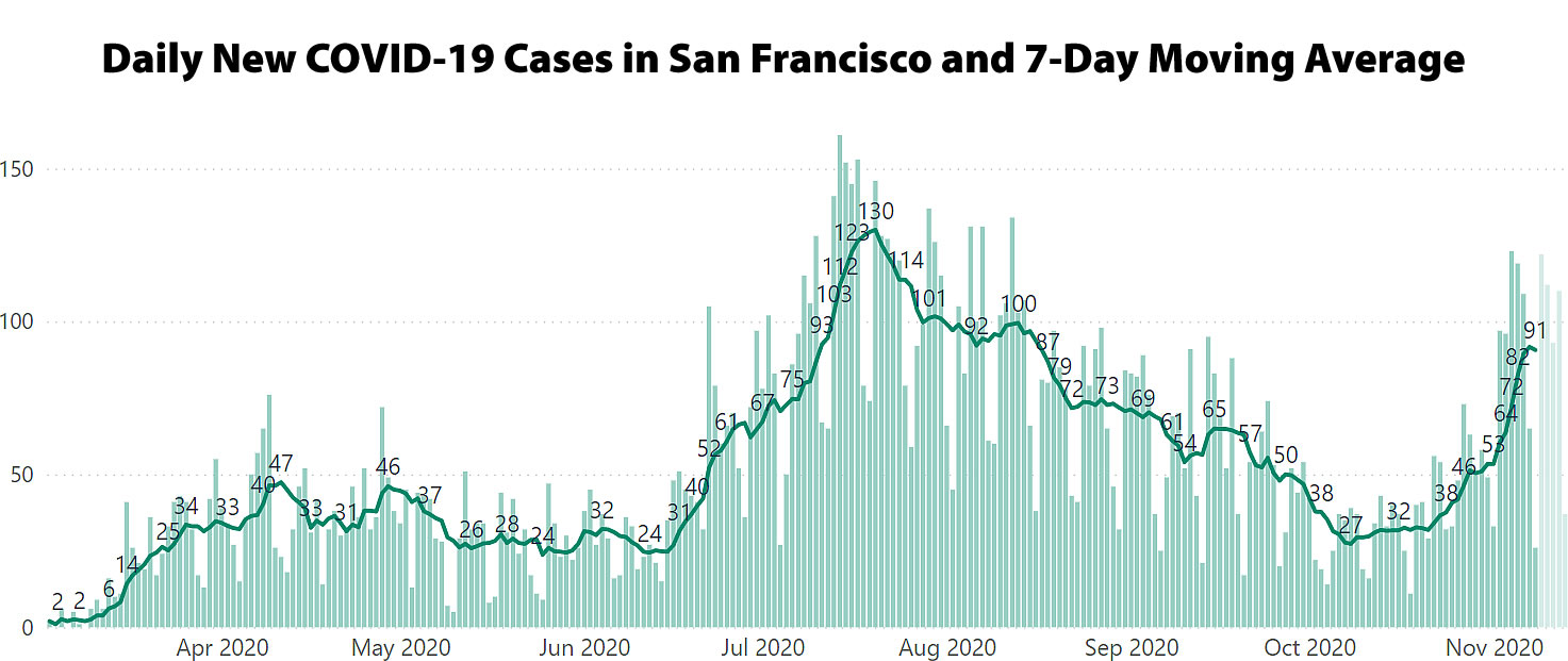 Another Round of Reopening Rollbacks Hit San Francisco