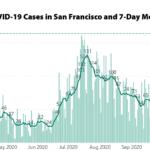 A New COVID Case High in San Francisco, Rollbacks Loom