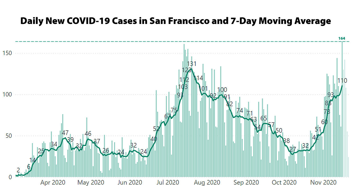 A New COVID Case High in San Francisco, Rollbacks Loom