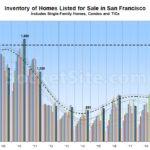 Number of Homes on the Market in San Francisco Dips, But...