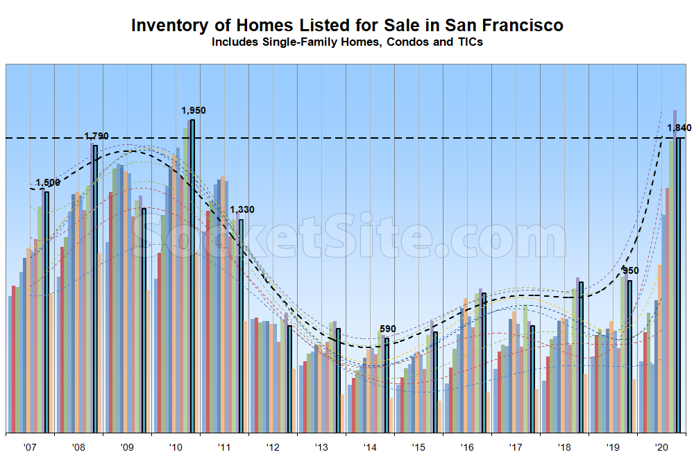 Number of Homes on the Market in San Francisco Dips, But…