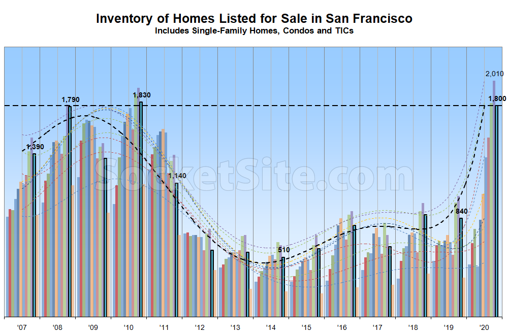 Number of Homes on the Market in San Francisco Inches Up
