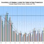 Number of Homes on the Market in San Francisco Drops, But...