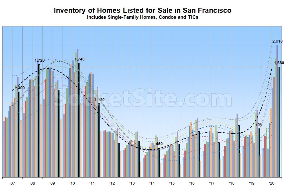 Number of Homes on the Market in San Francisco Drops, But…