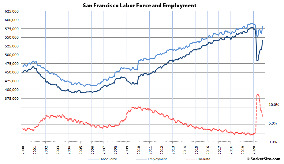 Bay Area Re-Employment Jumps, Labor Force Rebounds