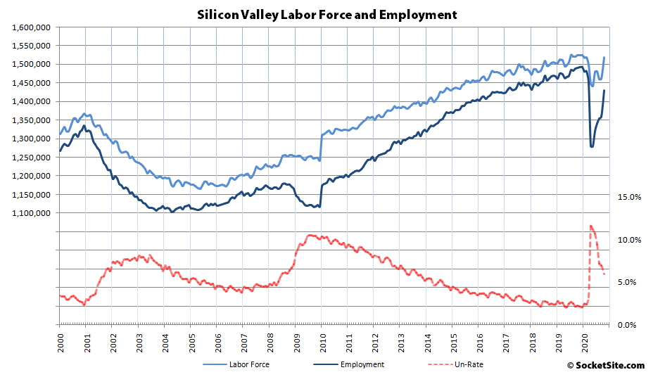 Silicon Valley Employment 2000-2020