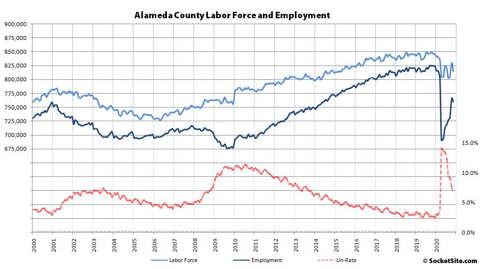 Alameda County Employment 11-20