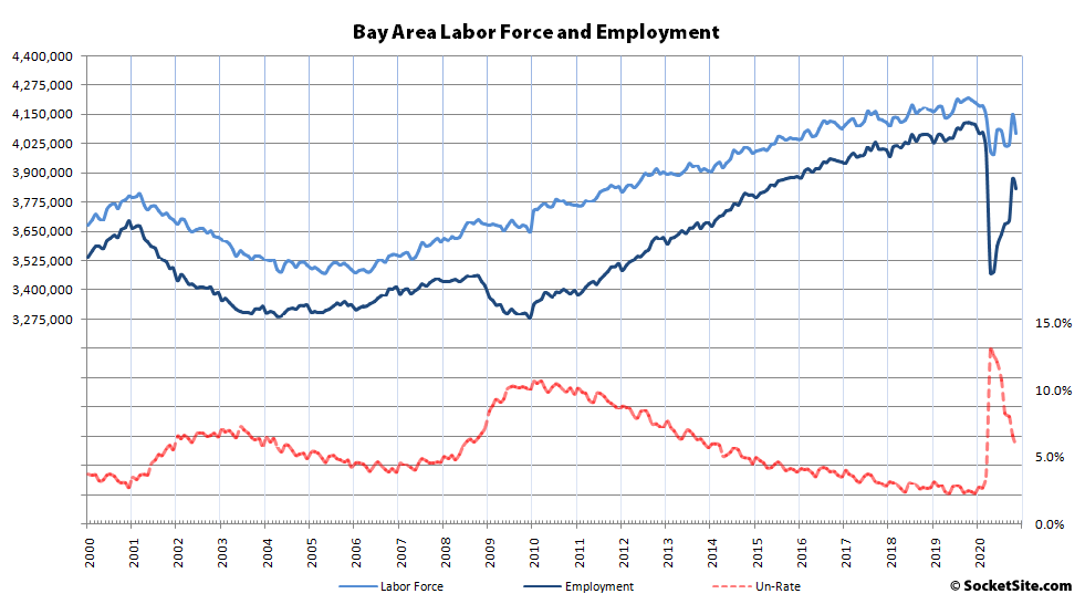 A Misleading Drop in the Bay Area Unemployment Rate