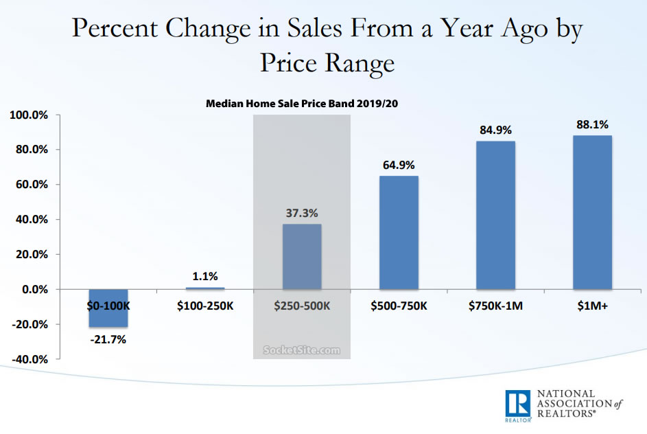 Pace of Home Sales in the U.S. Slips, Mix Drives Median Price Up