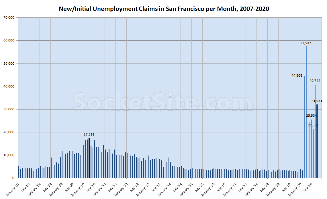 Bay Area Unemployment Claims Dropped in October, But…