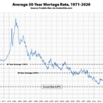Benchmark Mortgage Rate Dropped Nearly 30 Percent This Year