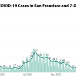 COVID-19 Case Rate in San Francisco Hits a New High [UPDATED]