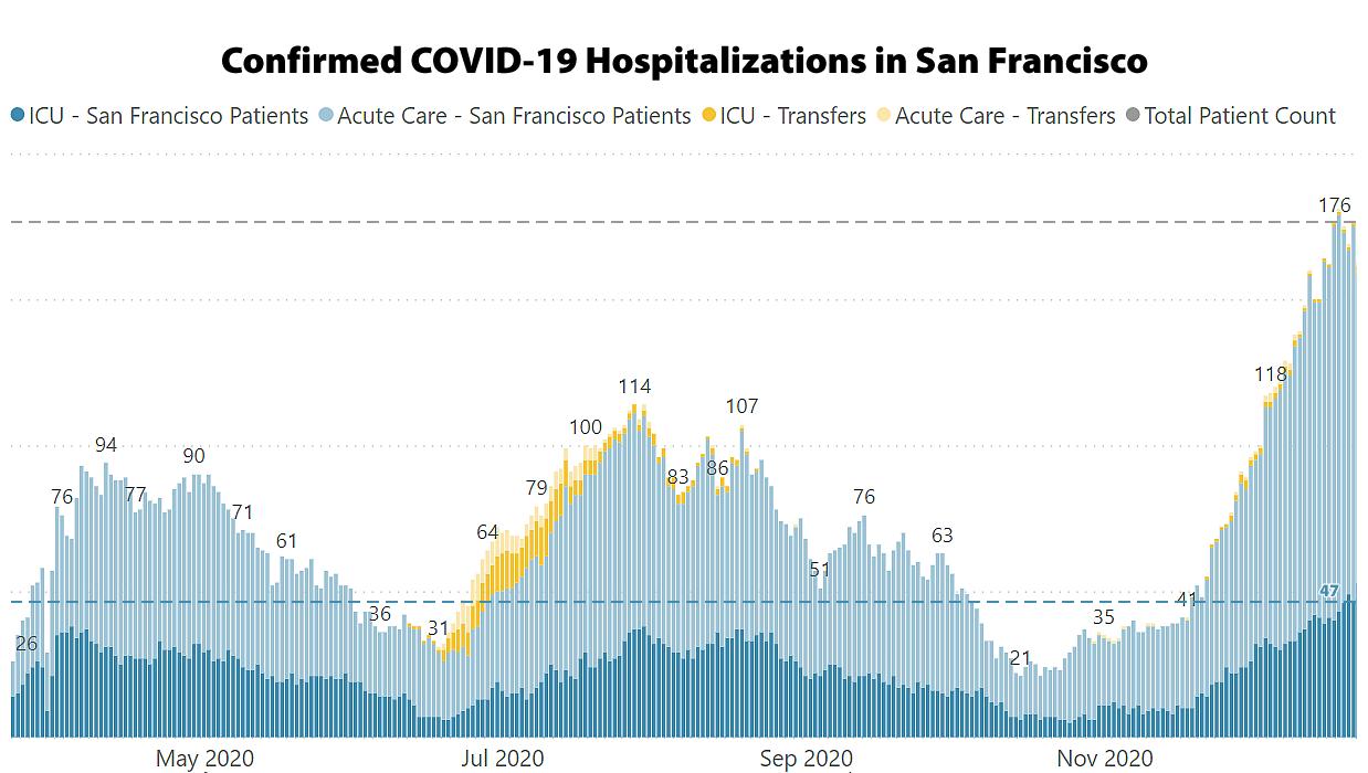 SF Covid19 Hospitalizations - 12/24/20