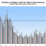 Seasonal Culling of Unsold Inventory is Underway