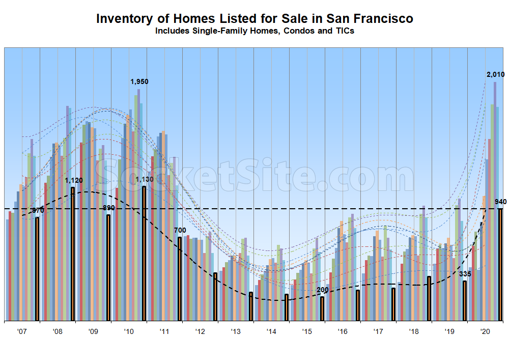 2020 Ended With Inventory Up Nearly 3X in San Francisco