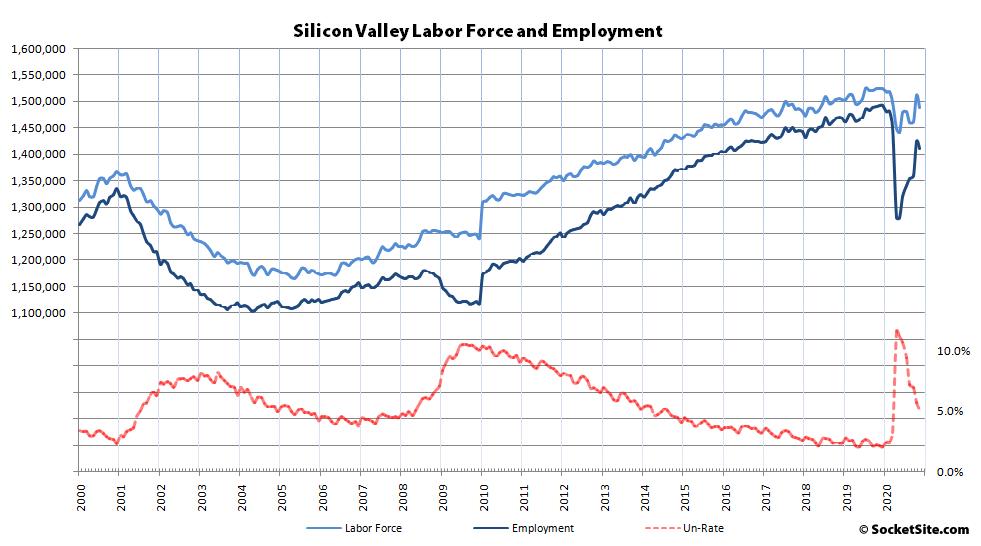Silicon Valley Employment 11-20