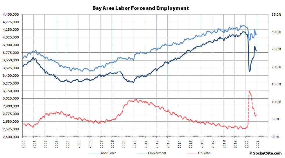 Bay Area Employment Drops, Labor Force Down 123K
