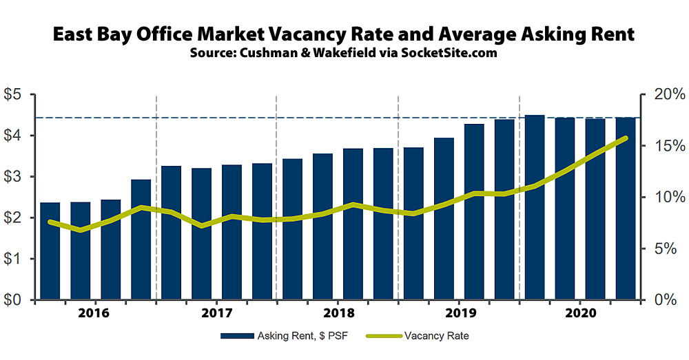 Office Vacancy Rate in the East Bay Nearing 16 Percent