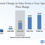 Pace of Home Sales in the U.S. Inches Up, Mix Drives Median Up