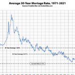 Benchmark Mortgage Rate Inches Down, Short-Term Rate Drops