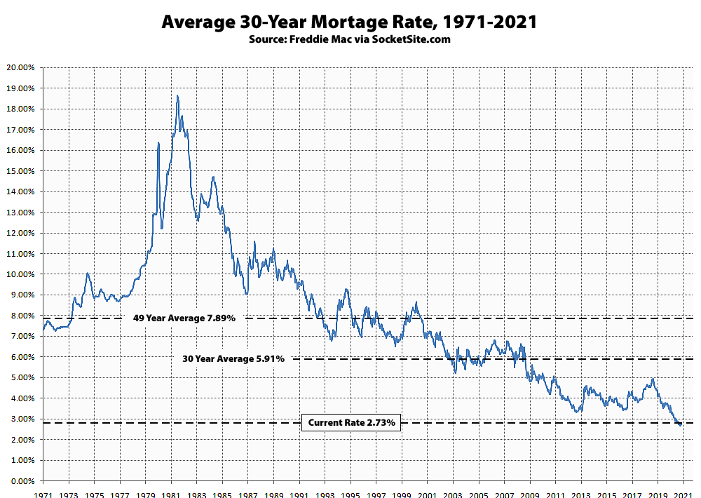 Benchmark Mortgage Rate Holds