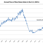Having Dropped, Pace of New Home Sales in the U.S. Inches Up