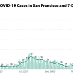 COVID-19 Case Rate and Hospitalizations in S.F. Hit New Highs
