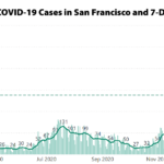 COVID-19 Case Rate and Hospitalizations in San Francisco Drop